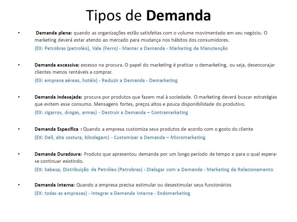 Tipos de Demanda Demanda plena: quando as organizações estão satisfeitas com o volume movimentado em seu negócio.