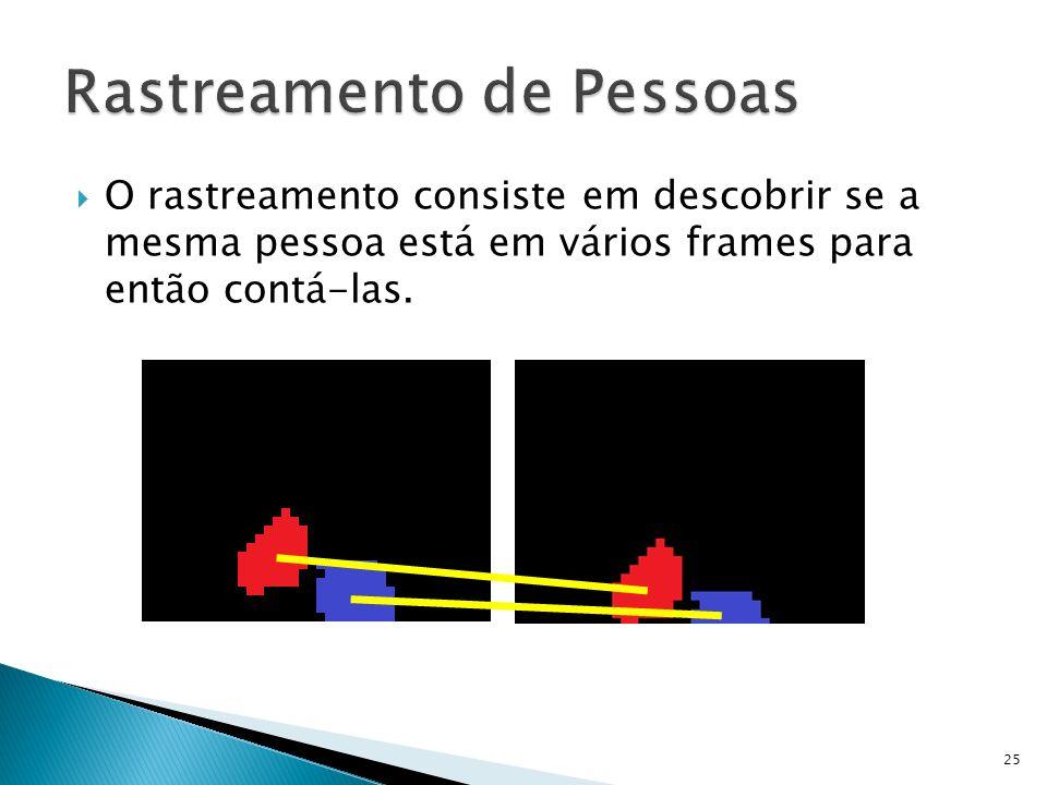 O rastreamento consiste em descobrir se a mesma pessoa está em vários frames para então contá-las. 25