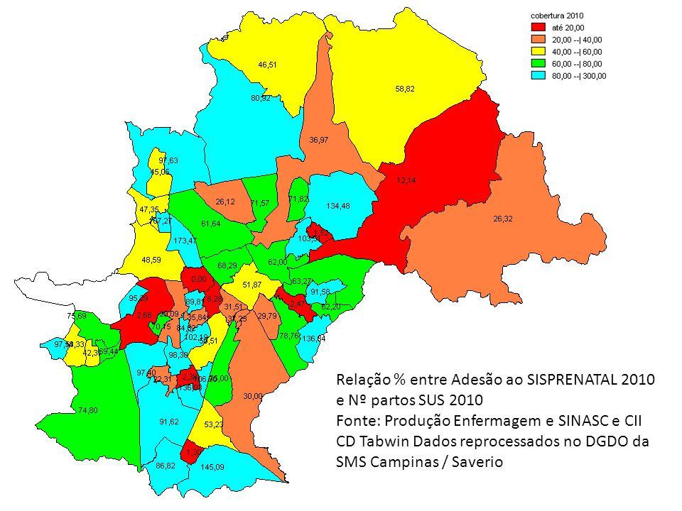 Relação % entre Adesão ao SISPRENATAL 2010 e Nº partos SUS 2010 Fonte: Produção Enfermagem e SINASC e CII CD Tabwin Dados reprocessados no DGDO da SMS