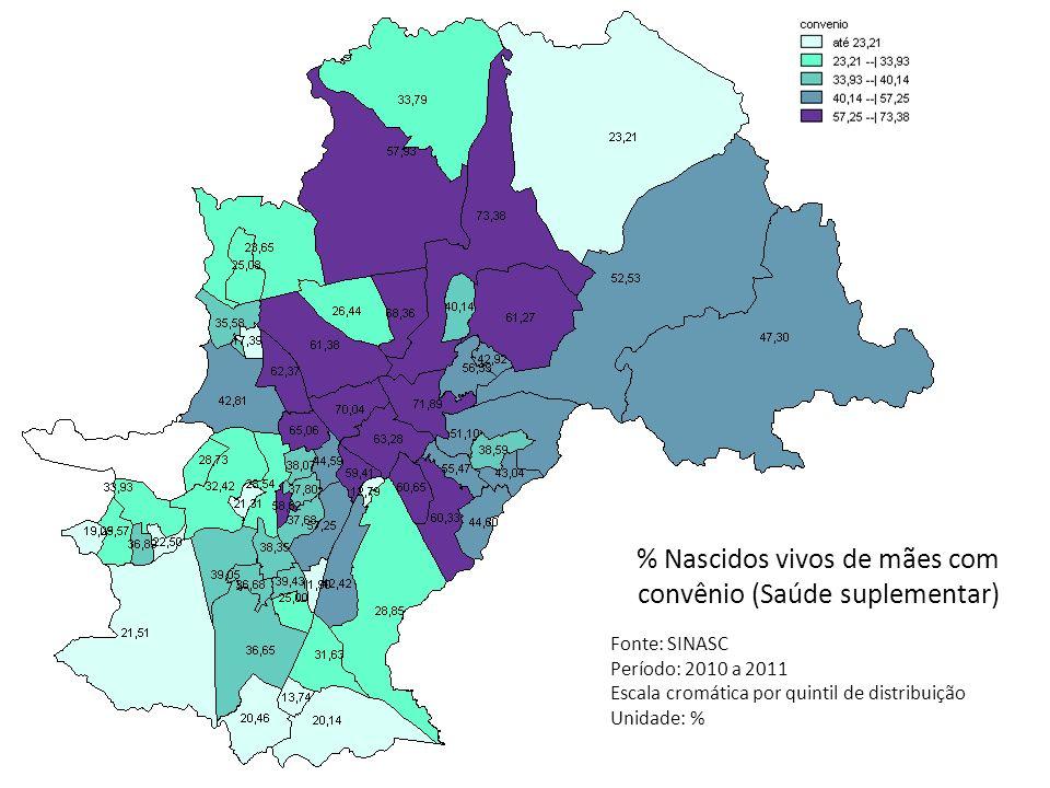 % Nascidos vivos de mães com convênio (Saúde suplementar) Fonte: SINASC Período: 2010 a 2011 Escala cromática por quintil de distribuição Unidade: %