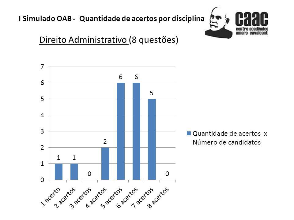 I Simulado OAB - Quantidade de acertos por disciplina Direito Administrativo (8 questões)