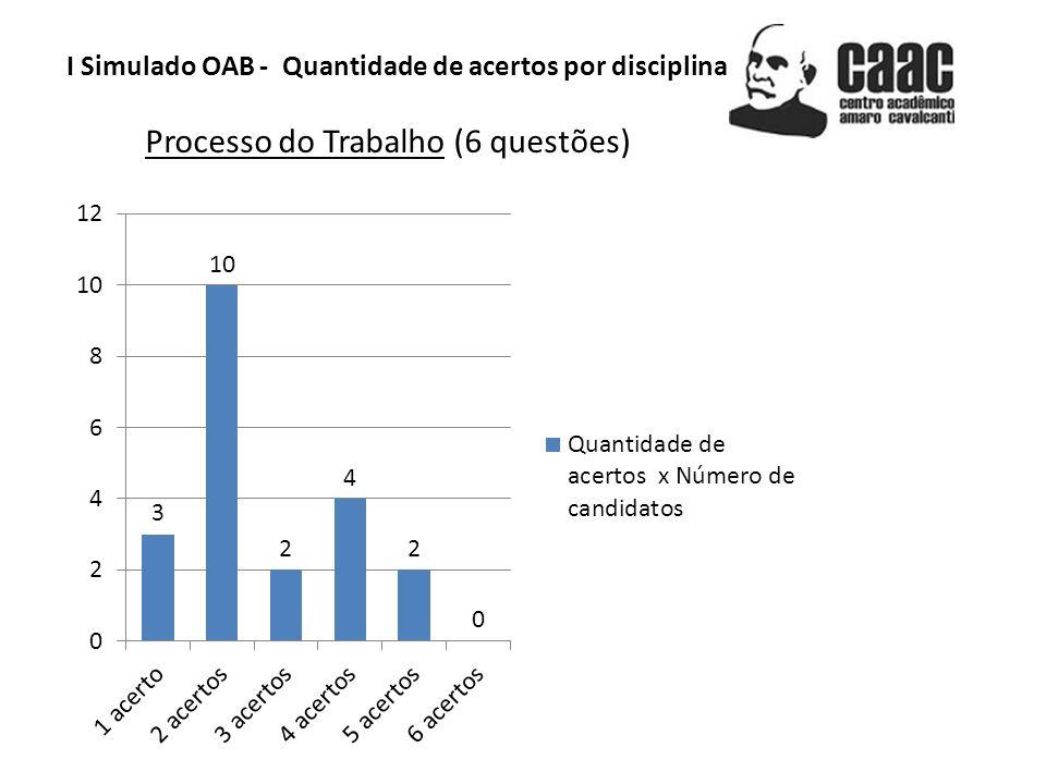 I Simulado OAB - Quantidade de acertos por disciplina Processo do Trabalho (6 questões)