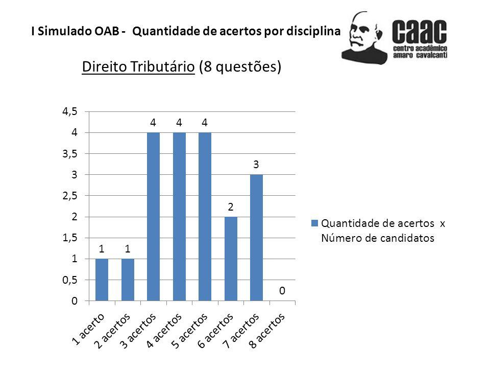 I Simulado OAB - Quantidade de acertos por disciplina Direito Tributário (8 questões)