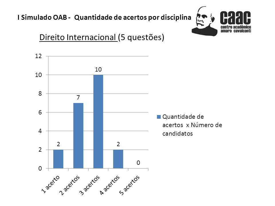 I Simulado OAB - Quantidade de acertos por disciplina Direito Internacional (5 questões)