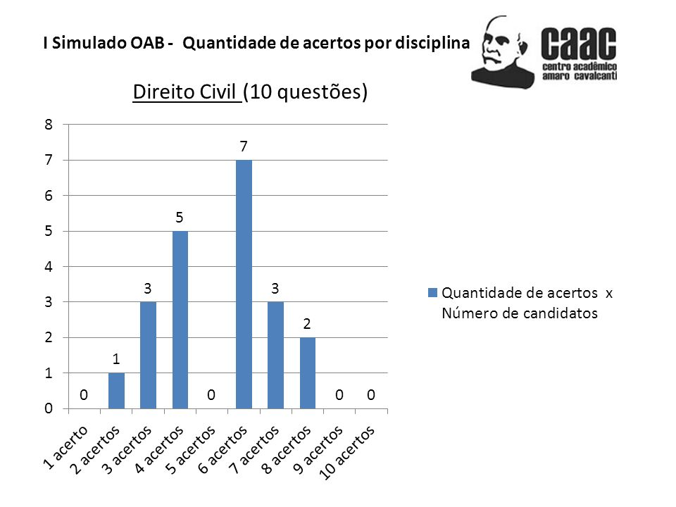 I Simulado OAB - Quantidade de acertos por disciplina Direito Civil (10 questões)