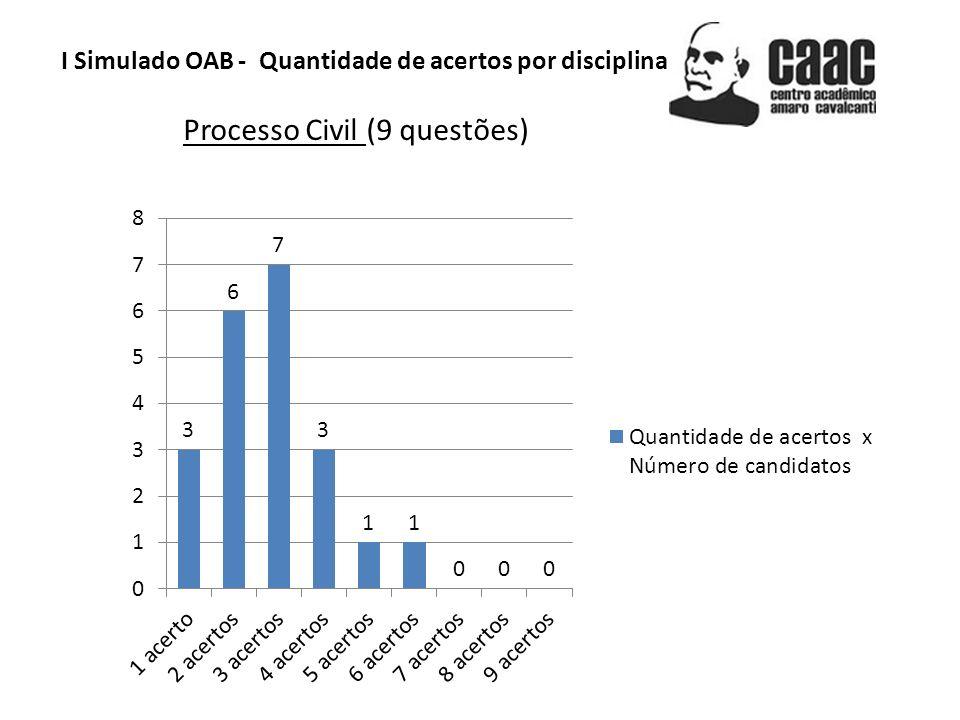 I Simulado OAB - Quantidade de acertos por disciplina Processo Civil (9 questões)