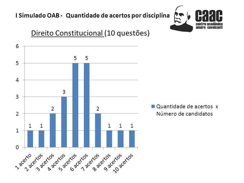 I Simulado OAB - Quantidade de acertos por disciplina Direito Constitucional (10 questões)
