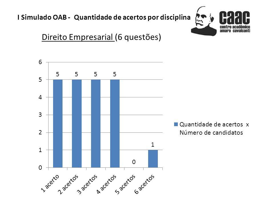 I Simulado OAB - Quantidade de acertos por disciplina Ética e Estatuto da OAB (8 questões)