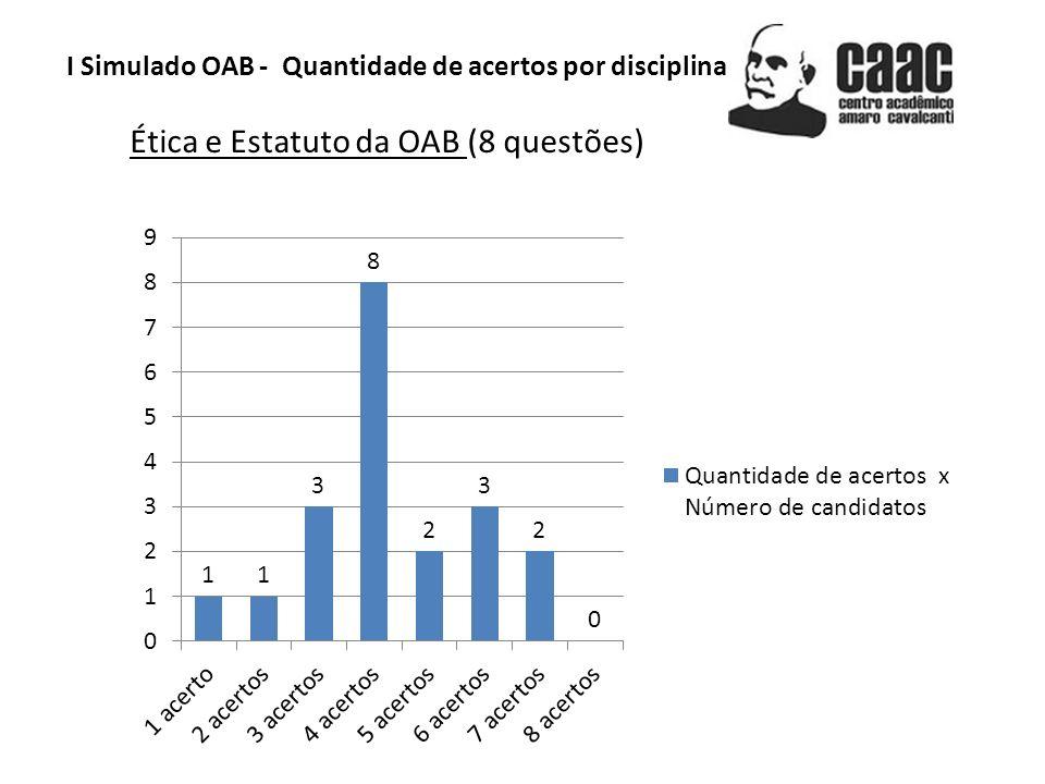 I Simulado OAB - Quantidade de acertos por disciplina Direito Penal (8 questões)