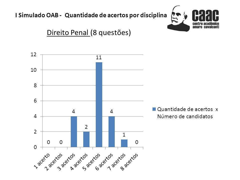 I Simulado OAB - Quantidade de acertos por disciplina Processo Penal (7 questões)