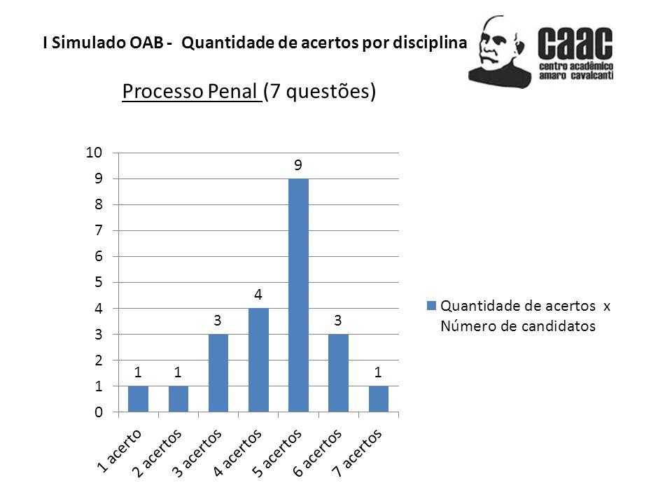 I Simulado OAB - Quantidade de acertos por disciplina Direito do Trabalho (5 questões)