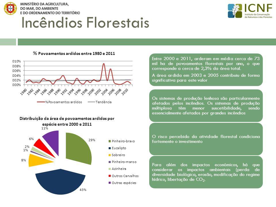 Incêndios Florestais Entre 2000 e 2011, arderam em média cerca de 73 mil ha de povoamentos florestais por ano, o que corresponde a cerca de 2,3% da ár