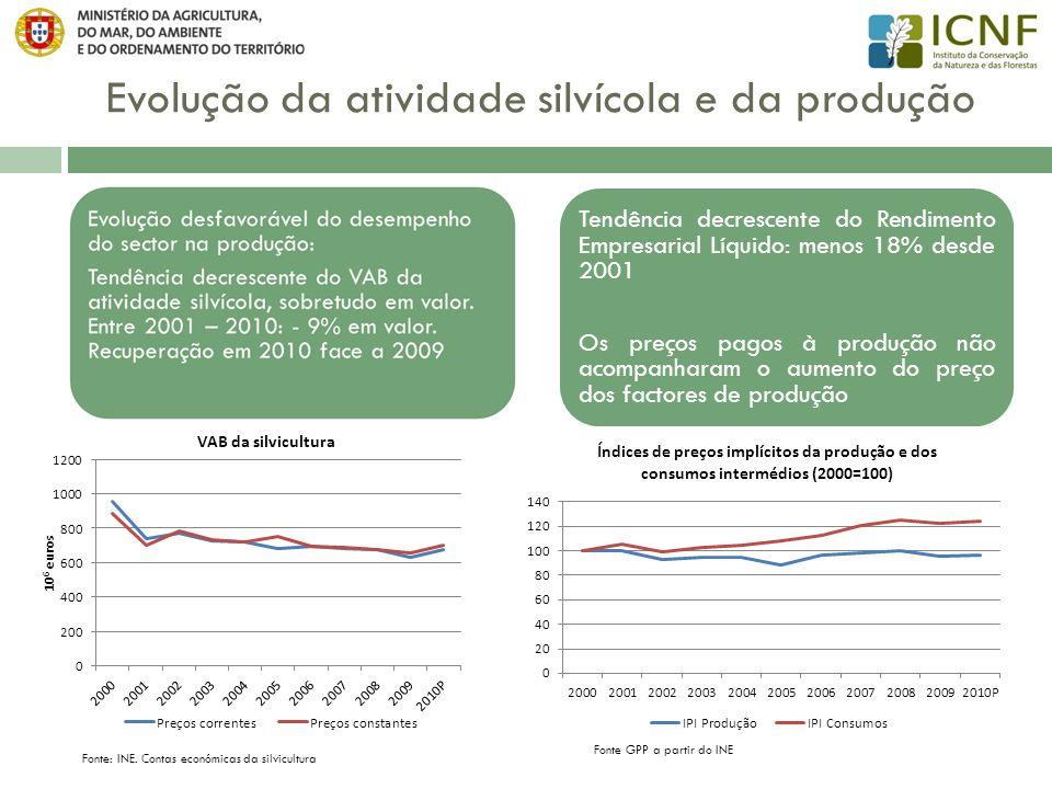 Evolução da atividade silvícola e da produção Fonte: INE. Contas económicas da silvicultura Tendência decrescente do Rendimento Empresarial Líquido: m