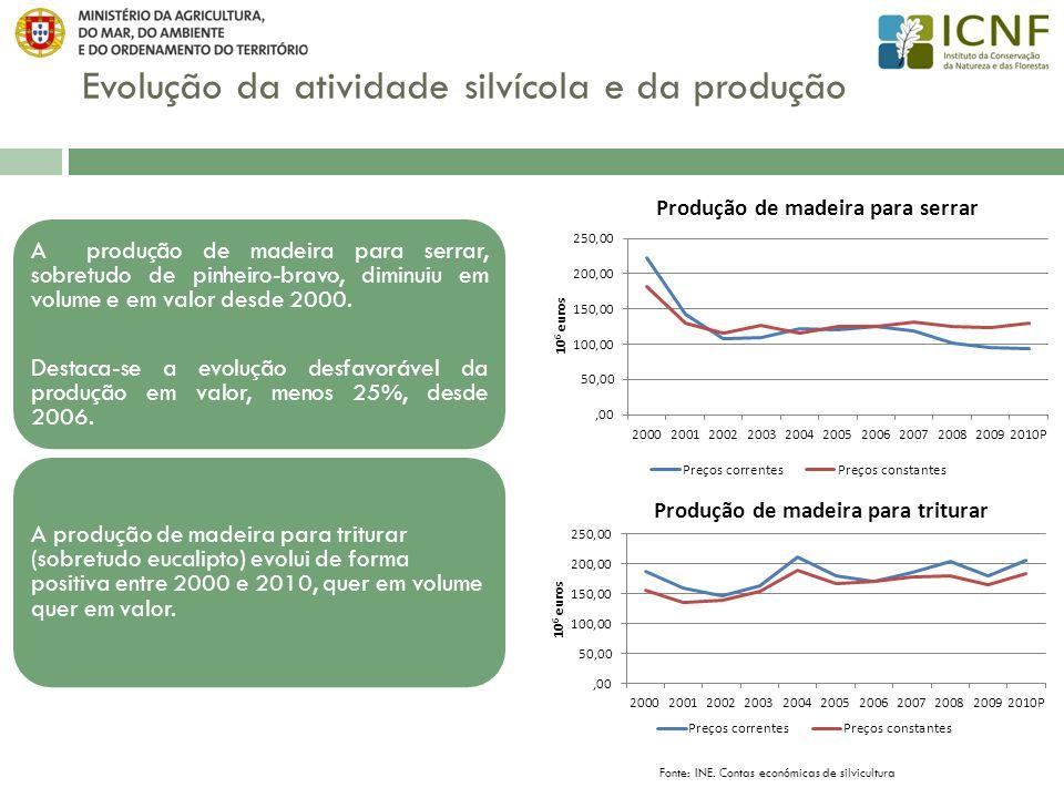 Evolução da atividade silvícola e da produção Fonte: INE. Contas económicas de silvicultura A produção de madeira para serrar, sobretudo de pinheiro-b