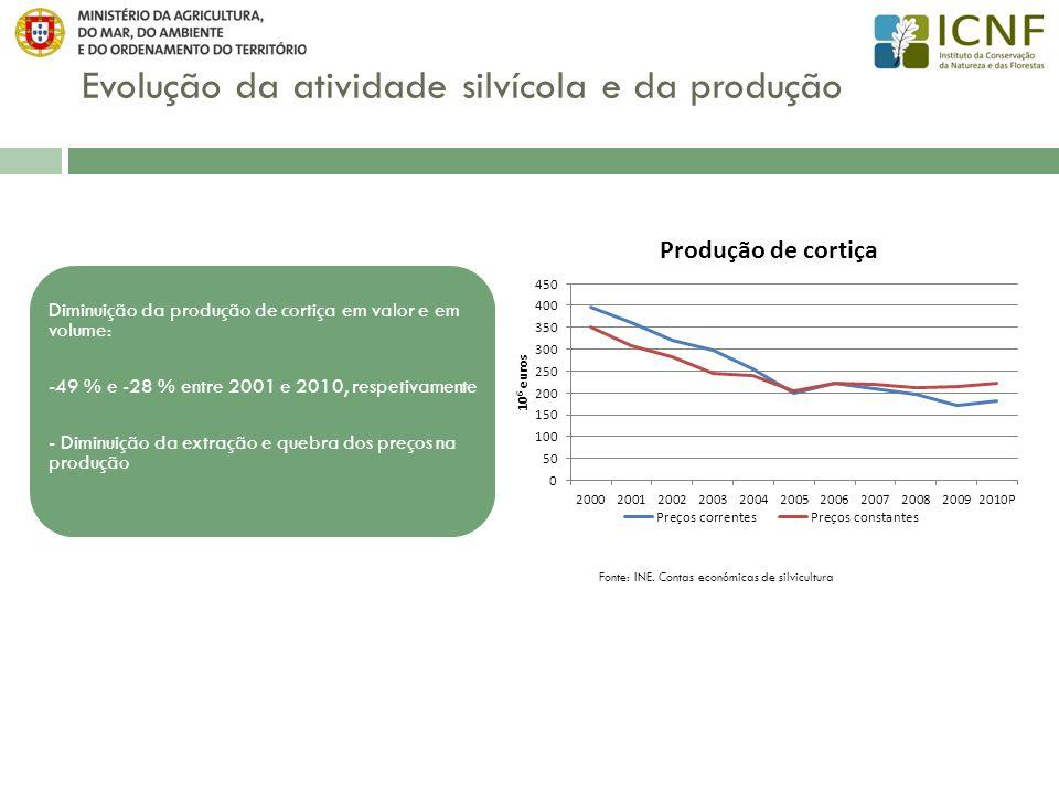 Evolução da atividade silvícola e da produção Fonte: INE. Contas económicas de silvicultura Diminuição da produção de cortiça em valor e em volume: -4