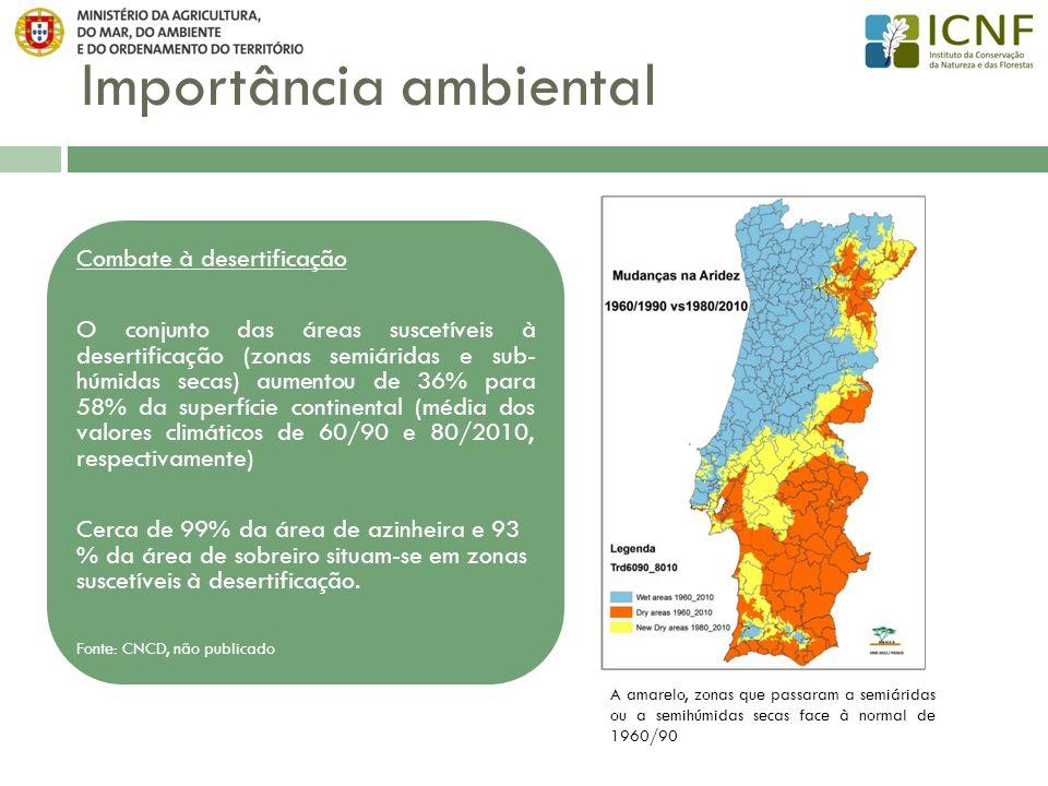 Importância ambiental Cerca de 20% da área de povoamentos florestais insere-se na Rede Natura 2000 21% da superfície ocupada pelo sobreiro e pela azinheira insere-se na RN 2000, integrando habitats de interesse comunitário.