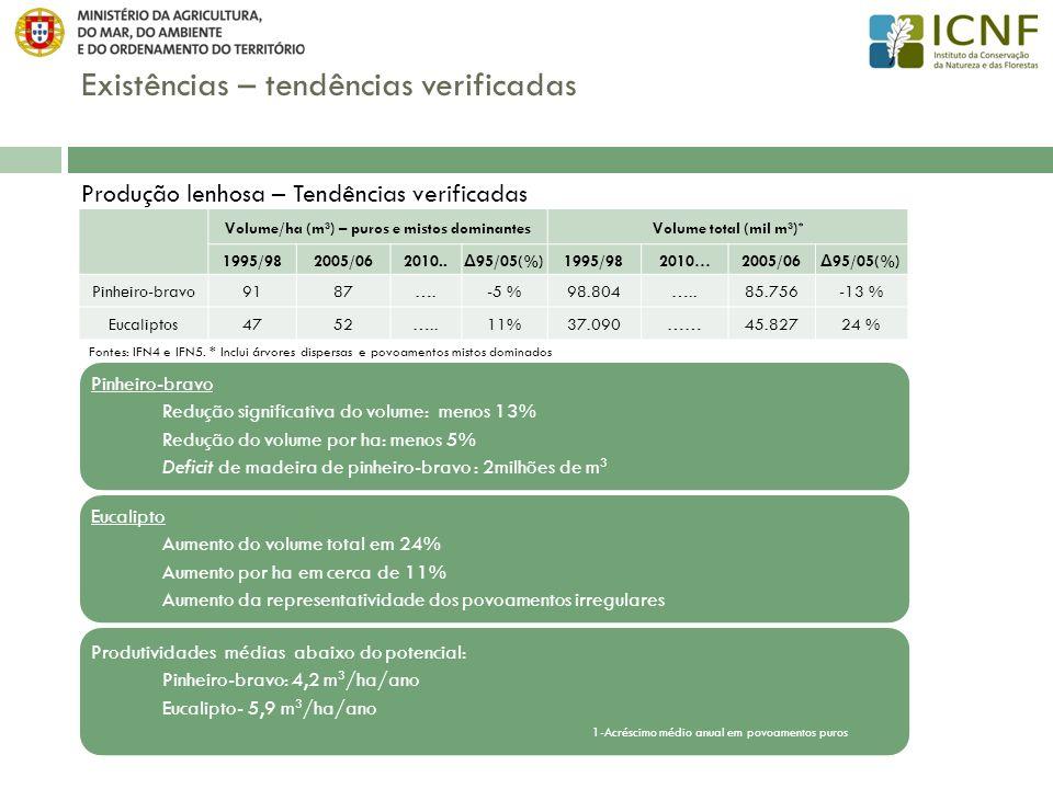 Existências – tendências verificadas Produtividade média da cortiça de reprodução por novénio (@/ha) Composição1995/982005/06 Δ (%) Puro10275-26 % Misto dominante6254-12 % Fonte: IFN4 e IFN5 Fonte: APCOR Entre 1995 e 2005 Diminuição da produtividade dos povoamentos puros em cerca de 26%; Diminuição da produção total de cortiça em cerca de 29% Os dados da APCOR confirmam a tendência do decréscimo da produção: entre 2000 e 2010, a produção de cortiça diminuiu cerca de 20%.