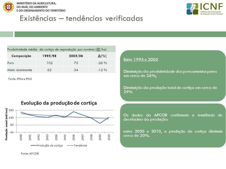 Existências – tendências verificadas Entre 1995 e 2005, verificou-se uma diminuição da densidade dos povoamentos: A área de povoamentos puros e mistos dominantes densos (com Grau de Coberto >50%) diminuiu mais 73 mil ha; A área de povoamentos abertos (com GC < 30%) aumentou em mais de 37mil ha; A área de povoamentos com um número de árvores por hectare inferior a 40 aumentou em mais de 82 mil ha