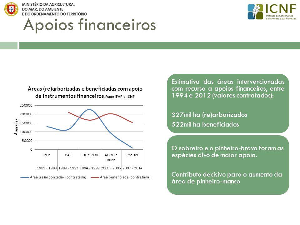 Apoios financeiros Estimativa das áreas intervencionadas com recurso a apoios financeiros, entre 1994 e 2012 (valores contratados): 327mil ha (re)arbo