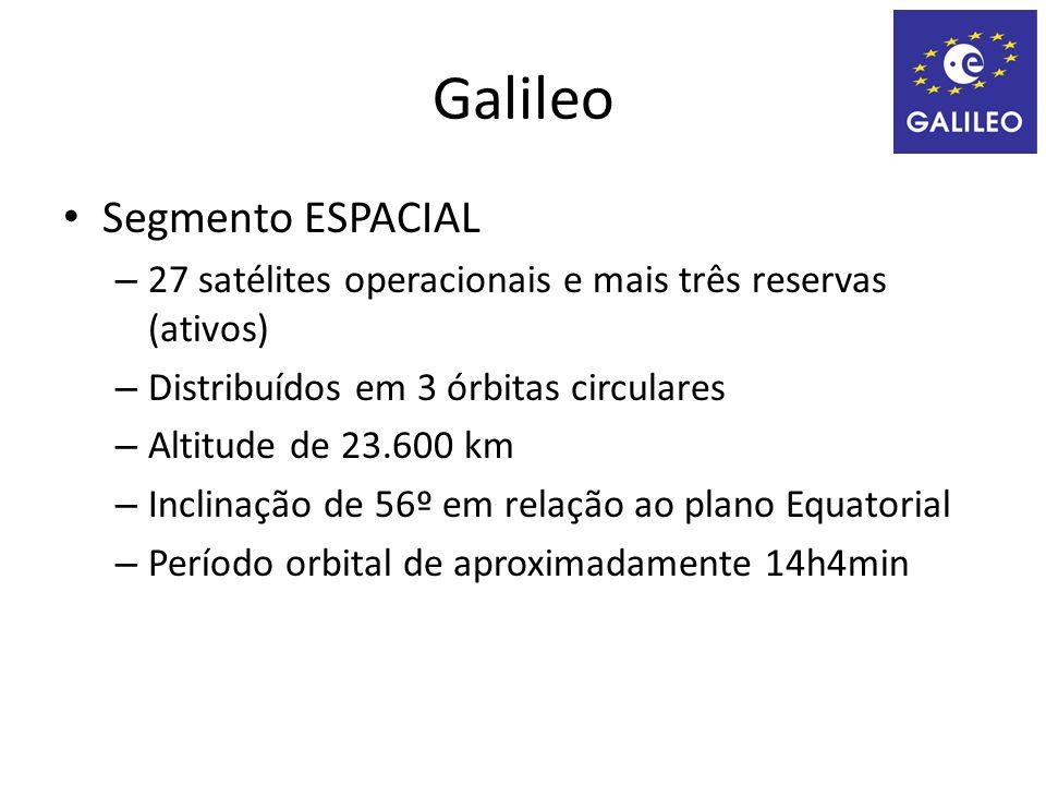 Galileo Segmento ESPACIAL – 27 satélites operacionais e mais três reservas (ativos) – Distribuídos em 3 órbitas circulares – Altitude de 23.600 km – Inclinação de 56º em relação ao plano Equatorial – Período orbital de aproximadamente 14h4min