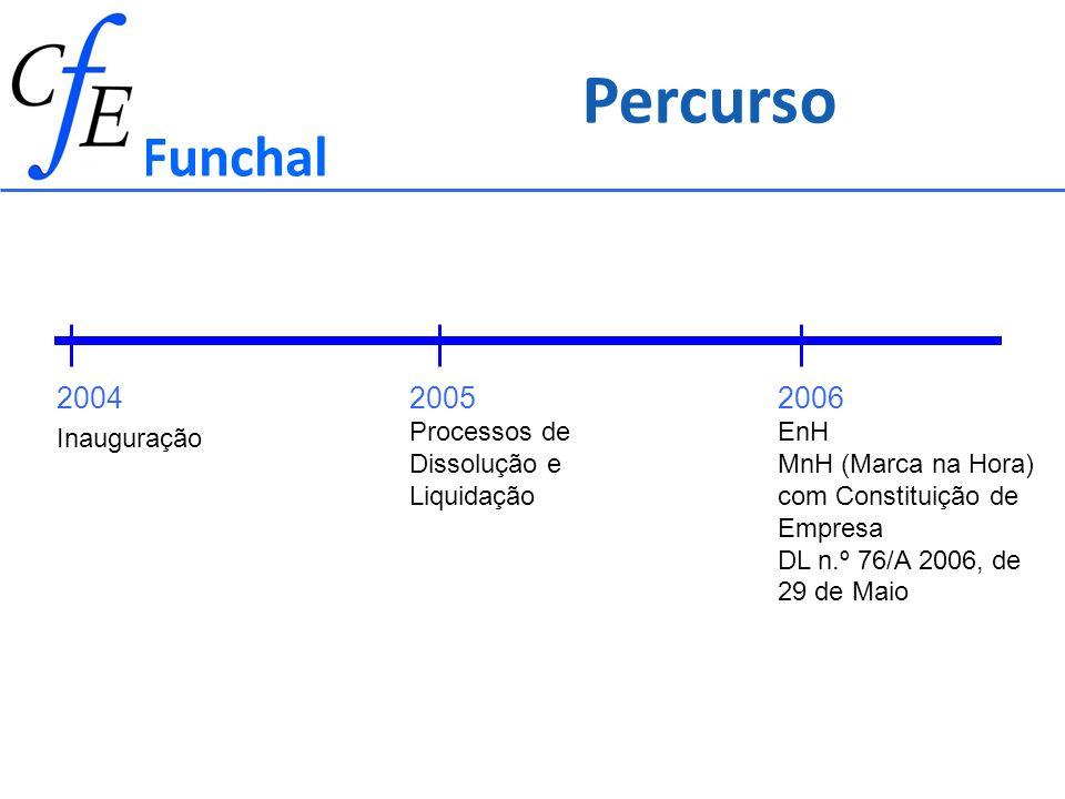 Funchal 2004 Inauguração 2005 Processos de Dissolução e Liquidação 2006 EnH MnH (Marca na Hora) com Constituição de Empresa DL n.º 76/A 2006, de 29 de