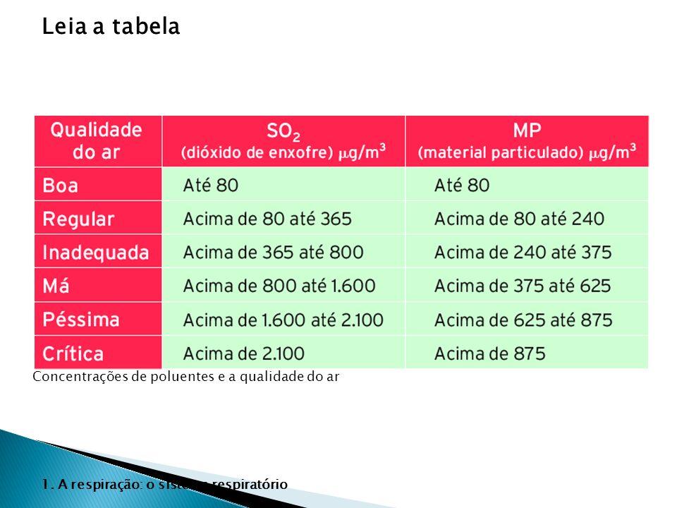 Leia a tabela Concentrações de poluentes e a qualidade do ar 1. A respiração: o sistema respiratório