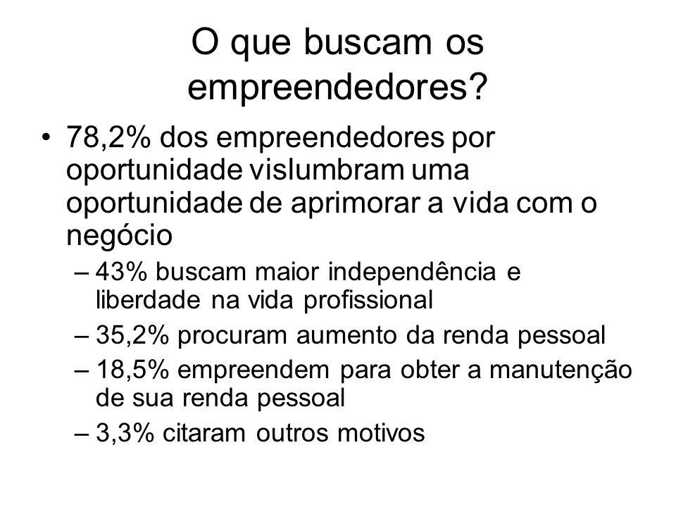 O que buscam os empreendedores? 78,2% dos empreendedores por oportunidade vislumbram uma oportunidade de aprimorar a vida com o negócio –43% buscam ma