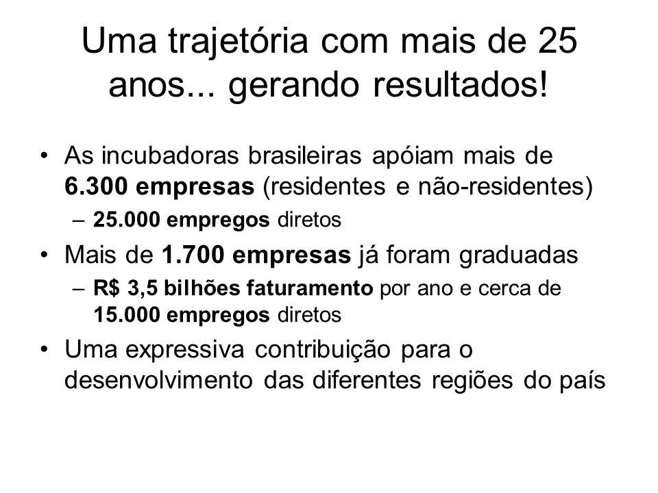 Uma trajetória com mais de 25 anos... gerando resultados! As incubadoras brasileiras apóiam mais de 6.300 empresas (residentes e não-residentes) –25.0