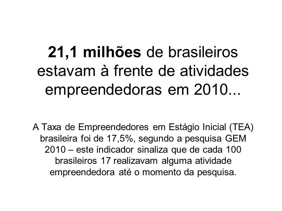 21,1 milhões de brasileiros estavam à frente de atividades empreendedoras em 2010... A Taxa de Empreendedores em Estágio Inicial (TEA) brasileira foi
