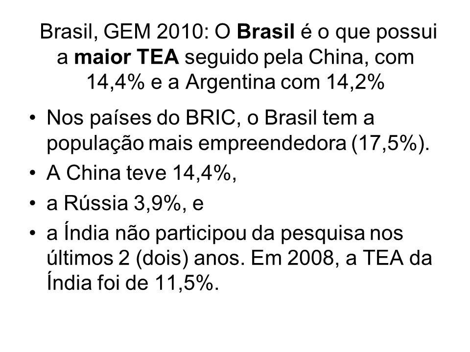 Brasil, GEM 2010: O Brasil é o que possui a maior TEA seguido pela China, com 14,4% e a Argentina com 14,2% Nos países do BRIC, o Brasil tem a populaç