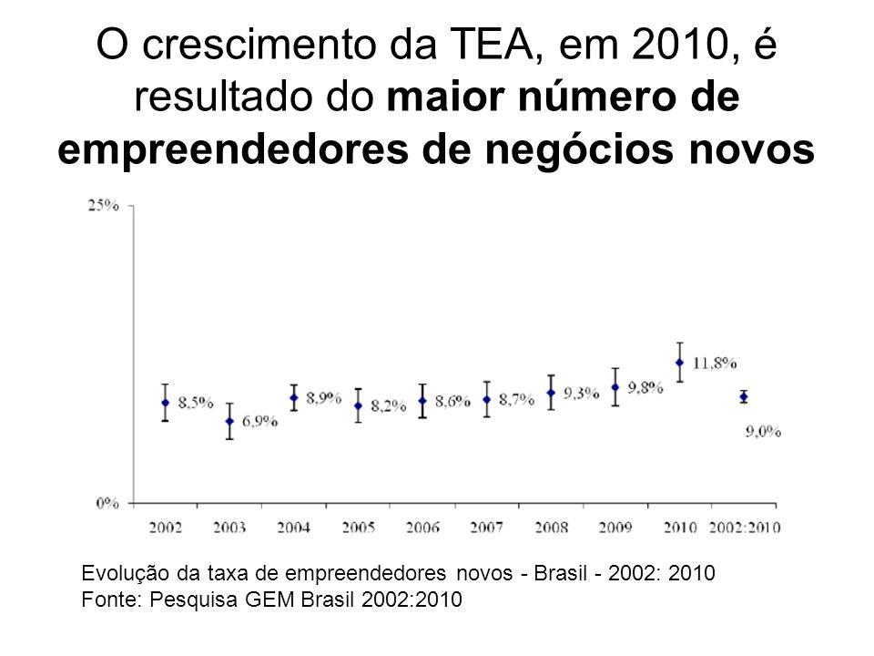 O crescimento da TEA, em 2010, é resultado do maior número de empreendedores de negócios novos Evolução da taxa de empreendedores novos - Brasil - 2