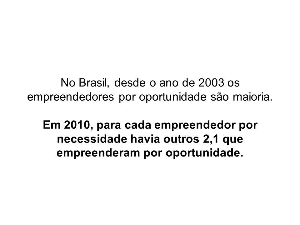 No Brasil, desde o ano de 2003 os empreendedores por oportunidade são maioria. Em 2010, para cada empreendedor por necessidade havia outros 2,1 que em