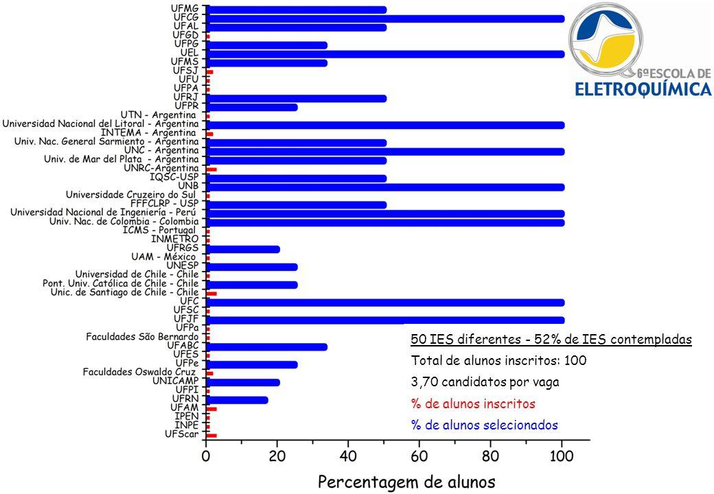 50 IES diferentes - 52% de IES contempladas Total de alunos inscritos: 100 3,70 candidatos por vaga % de alunos inscritos % de alunos selecionados