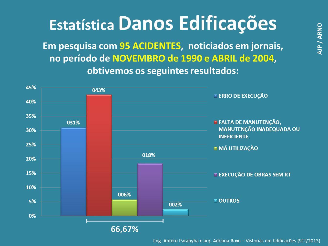 Estatística Danos Edificações Em pesquisa com 95 ACIDENTES, noticiados em jornais, no período de NOVEMBRO de 1990 e ABRIL de 2004, obtivemos os seguin