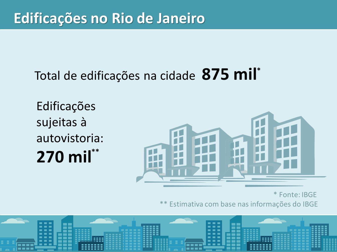 Edificações no Rio de Janeiro Total de edificações na cidade 875 mil Edificações sujeitas à autovistoria: 270 mil * Fonte: IBGE ** ** Estimativa com b