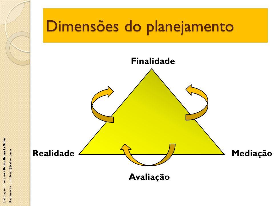 Dimensões do planejamento Realidade Finalidade Mediação Avaliação Elaboração | Professora Denise Helena La Salvia Diagramação | prixdesign@yahoo.com.b