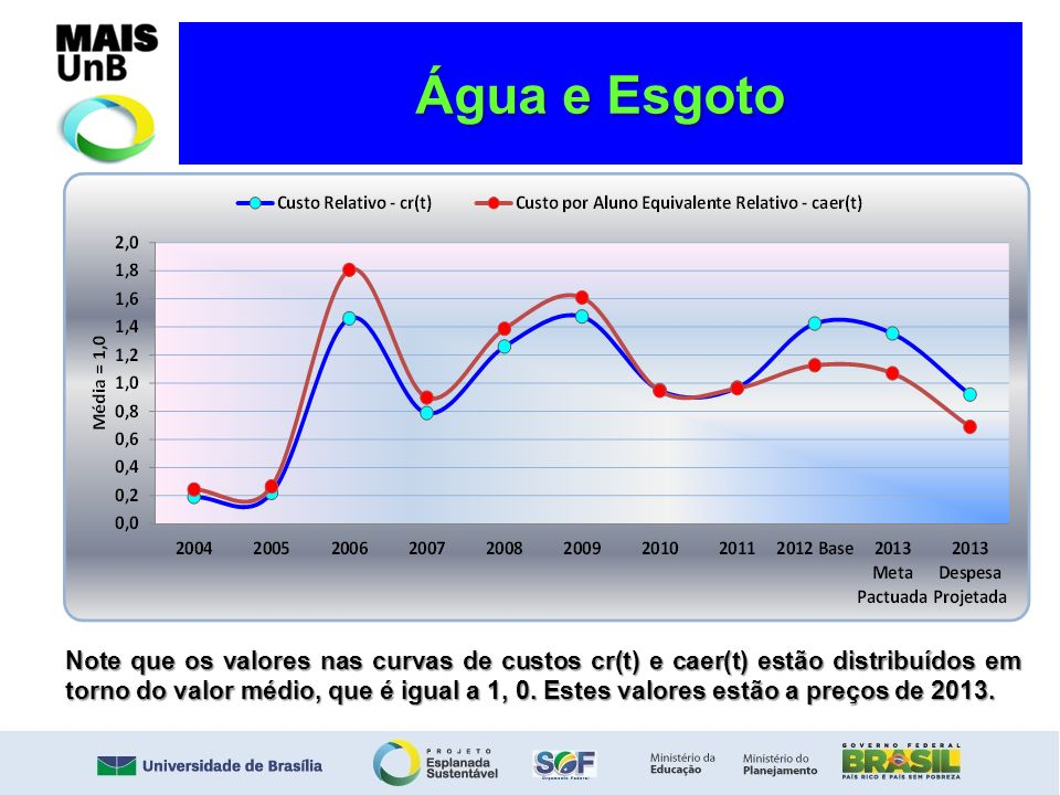 Água e Esgoto Note que os valores nas curvas de custos cr(t) e caer(t) estão distribuídos em torno do valor médio, que é igual a 1, 0. Estes valores e