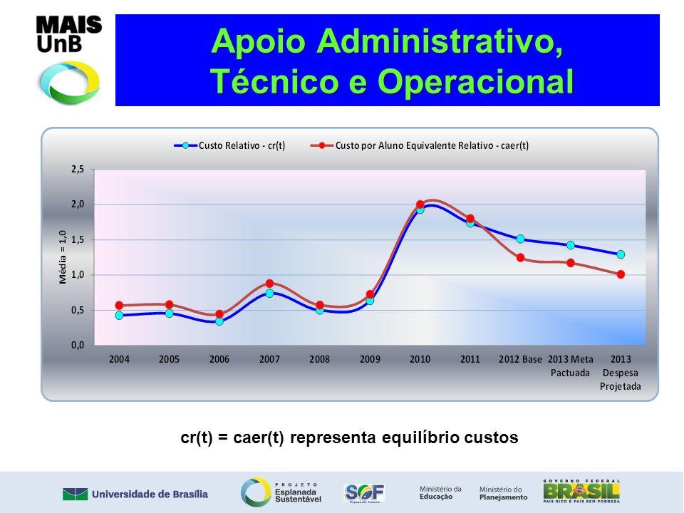 Apoio Administrativo, Técnico e Operacional cr(t) = caer(t) representa equilíbrio custos