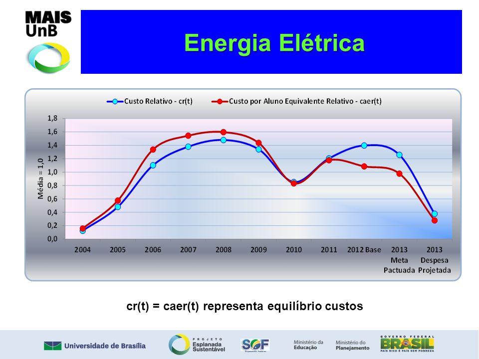 Energia Elétrica Energia Elétrica cr(t) = caer(t) representa equilíbrio custos