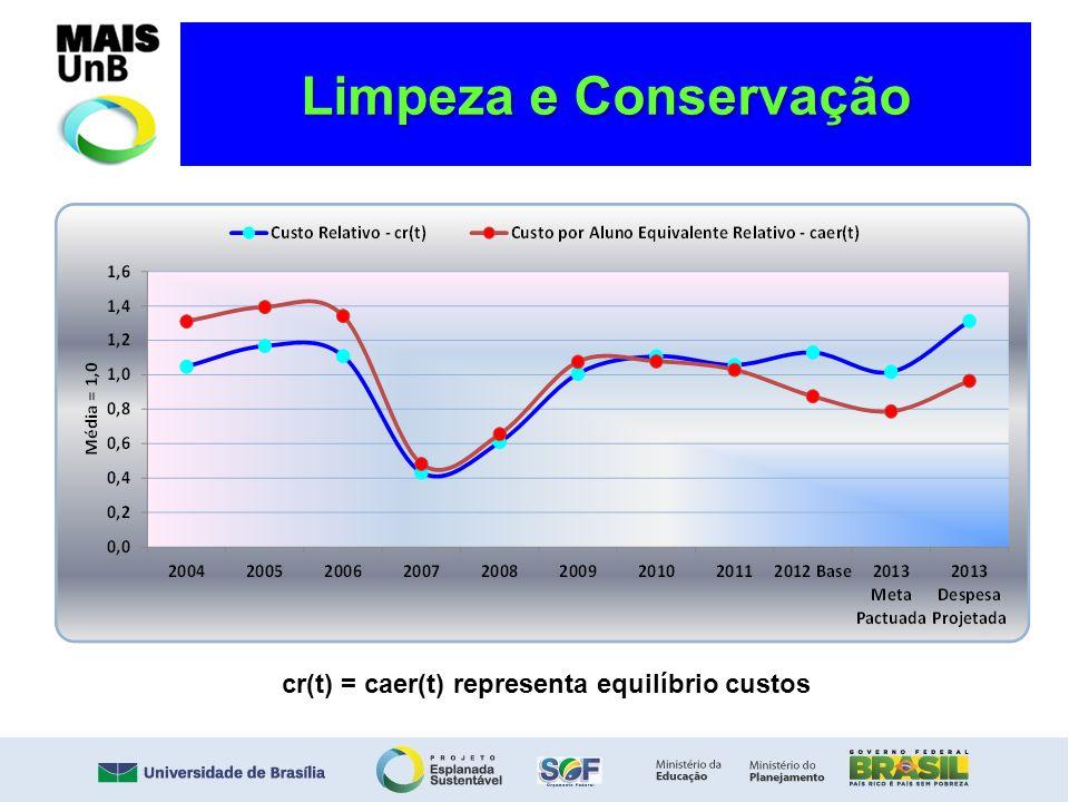 Limpeza e Conservação cr(t) = caer(t) representa equilíbrio custos