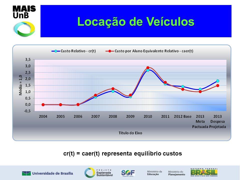 Locação de Veículos cr(t) = caer(t) representa equilíbrio custos