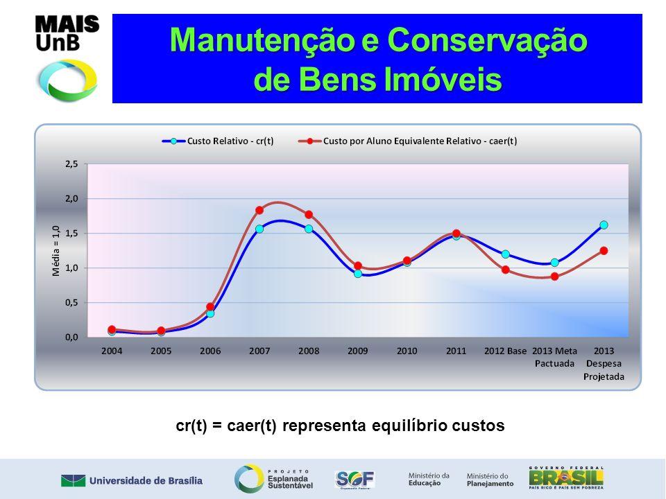 Manutenção e Conservação de Bens Imóveis cr(t) = caer(t) representa equilíbrio custos