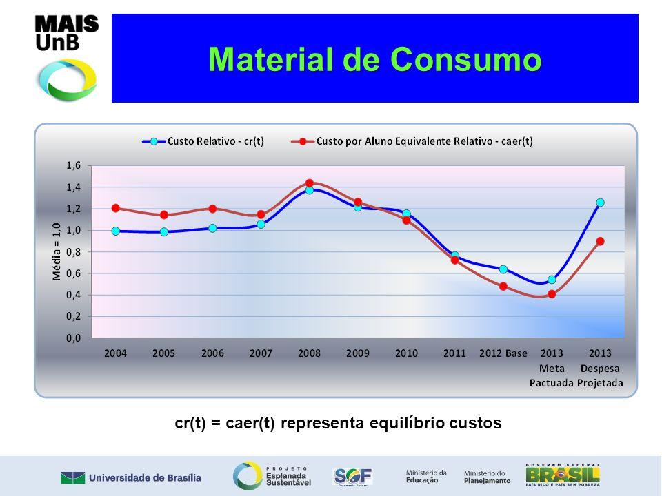 Material de Consumo cr(t) = caer(t) representa equilíbrio custos