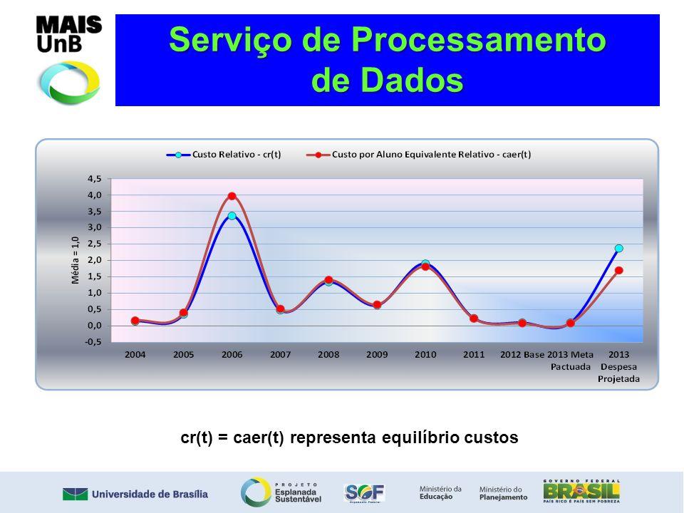 Serviço de Processamento de Dados cr(t) = caer(t) representa equilíbrio custos