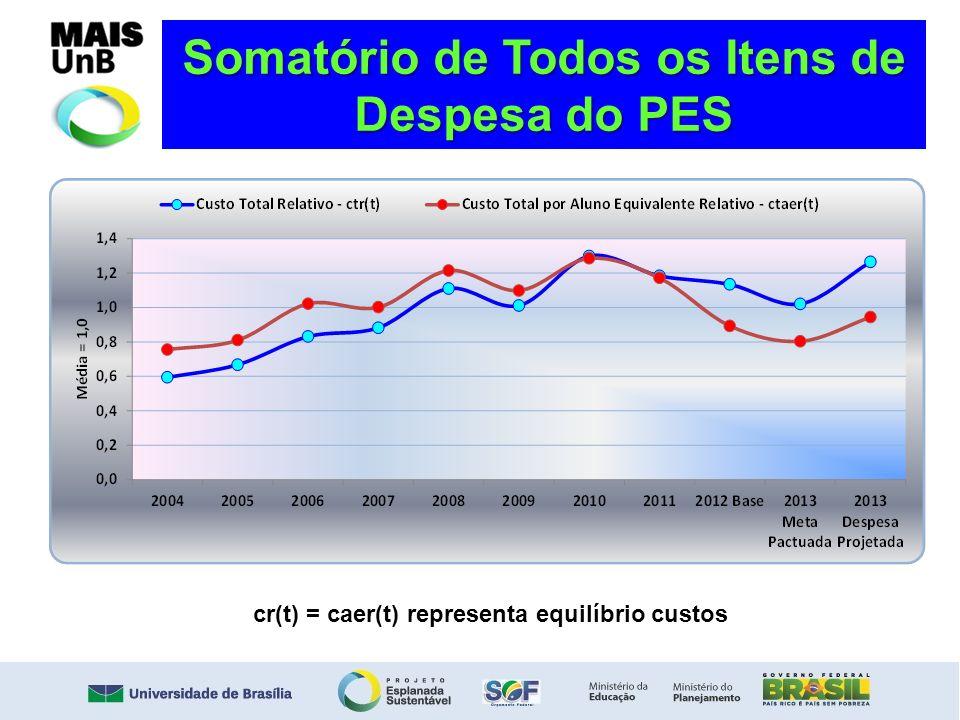 Somatório de Todos os Itens de Despesa do PES cr(t) = caer(t) representa equilíbrio custos