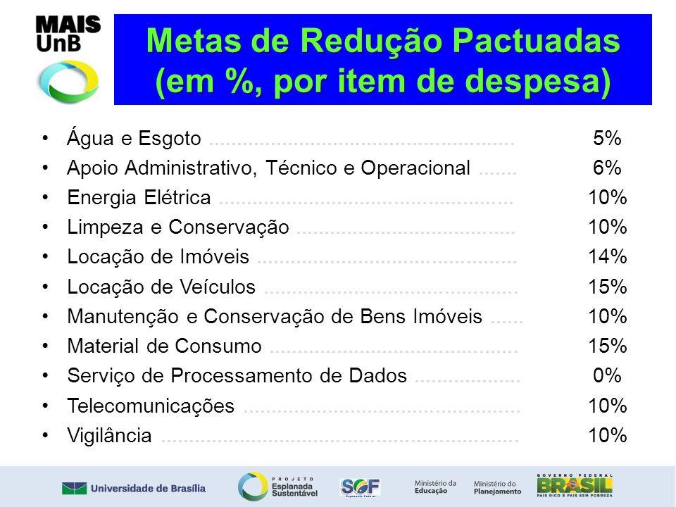 Metas de Redução Pactuadas (em %, por item de despesa) Água e Esgoto...................................................... Apoio Administrativo, Técni