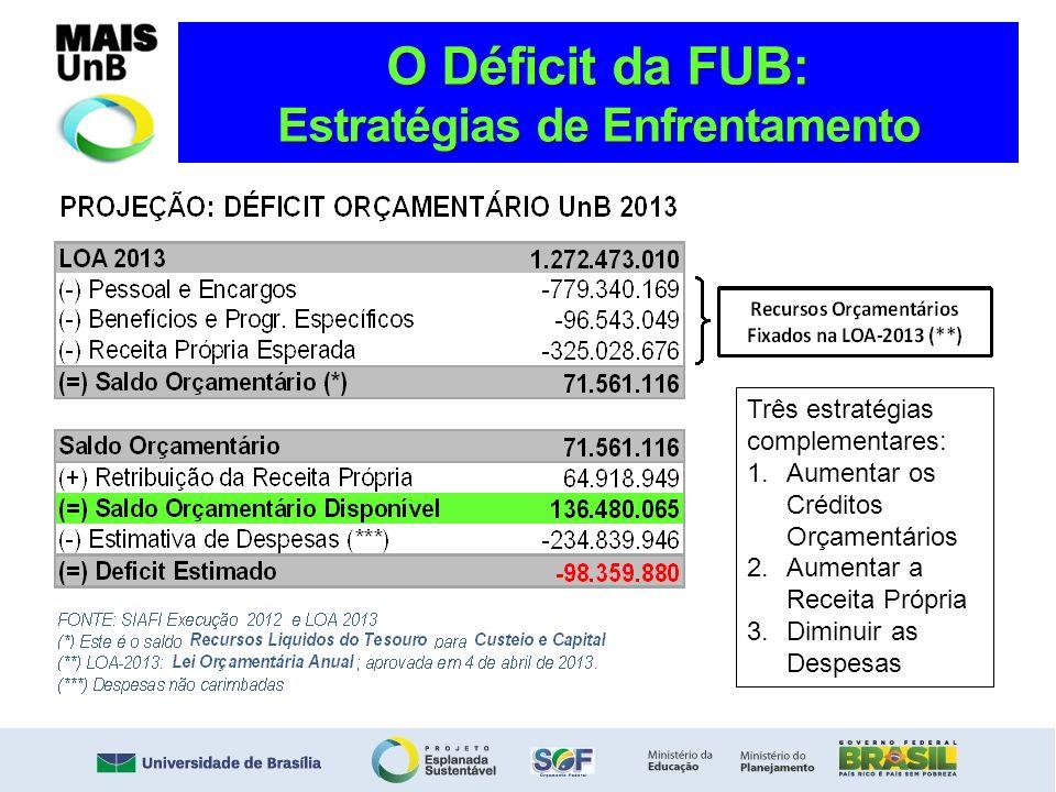 O Déficit da FUB: Estratégias de Enfrentamento Três estratégias complementares: 1.Aumentar os Créditos Orçamentários 2.Aumentar a Receita Própria 3.Di