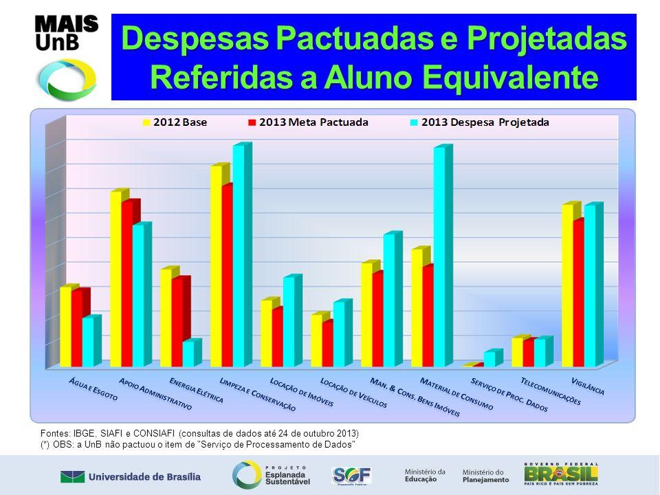 Despesas Pactuadas e Projetadas Referidas a Aluno Equivalente Fontes: IBGE, SIAFI e CONSIAFI (consultas de dados até 24 de outubro 2013) (*) OBS: a Un
