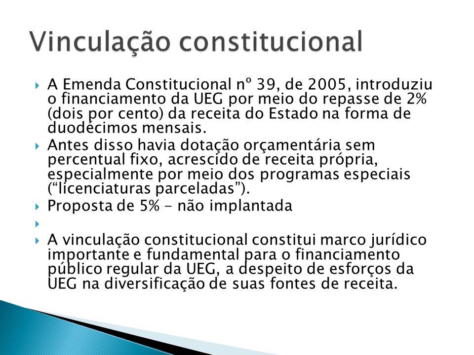 A Emenda Constitucional nº 39, de 2005, introduziu o financiamento da UEG por meio do repasse de 2% (dois por cento) da receita do Estado na forma de duodécimos mensais.