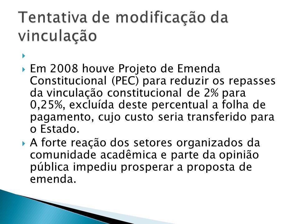 Em 2008 houve Projeto de Emenda Constitucional (PEC) para reduzir os repasses da vinculação constitucional de 2% para 0,25%, excluída deste percentual a folha de pagamento, cujo custo seria transferido para o Estado.